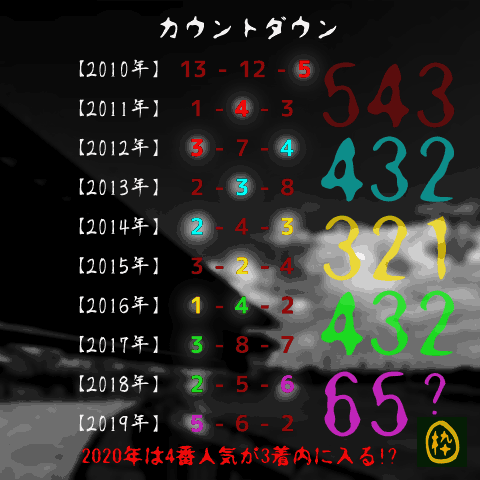 中山記念_オカルト_カウントダウン