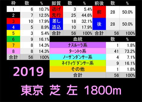 東京芝左1800mb
