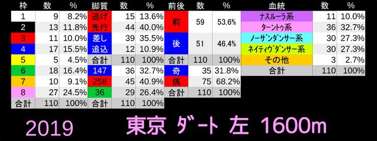 東京ダート左1600b
