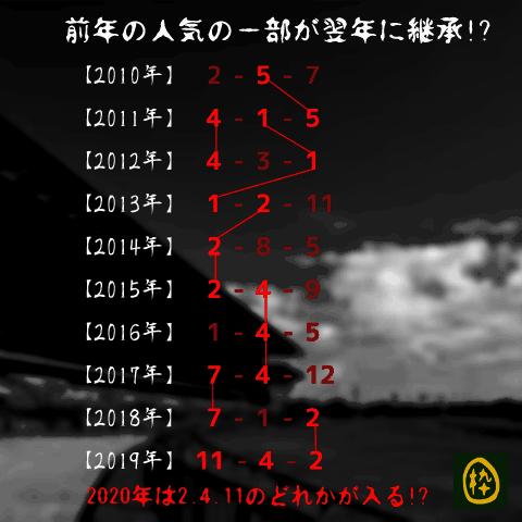 阪急杯_オカルト