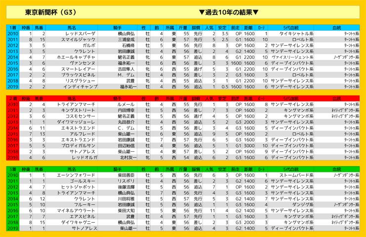 0209_結果_東京新聞杯