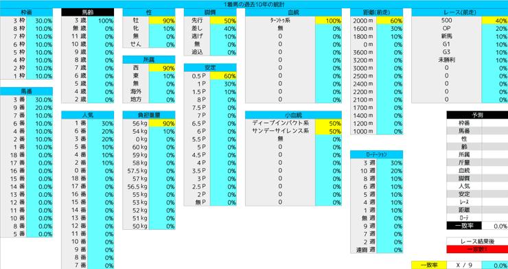 0209_統計1_きさらぎ賞