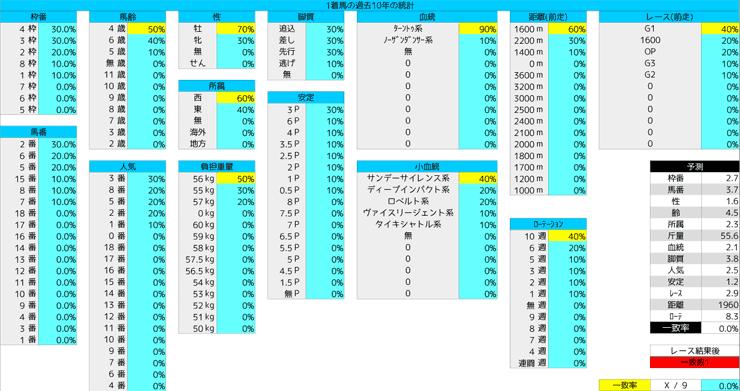 0209_統計1_東京新聞杯