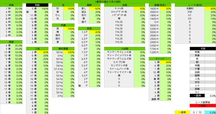 0209_統計3_きさらぎ賞