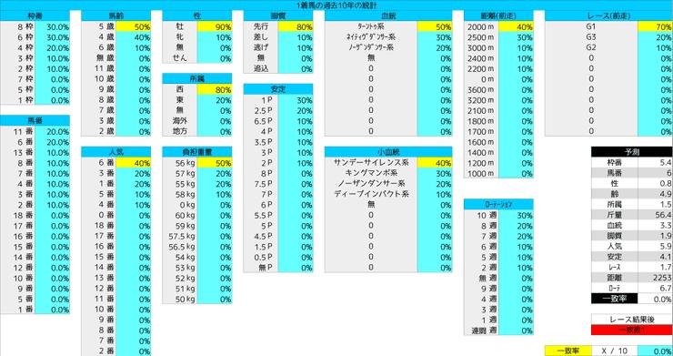 0216_統計1_京都記念