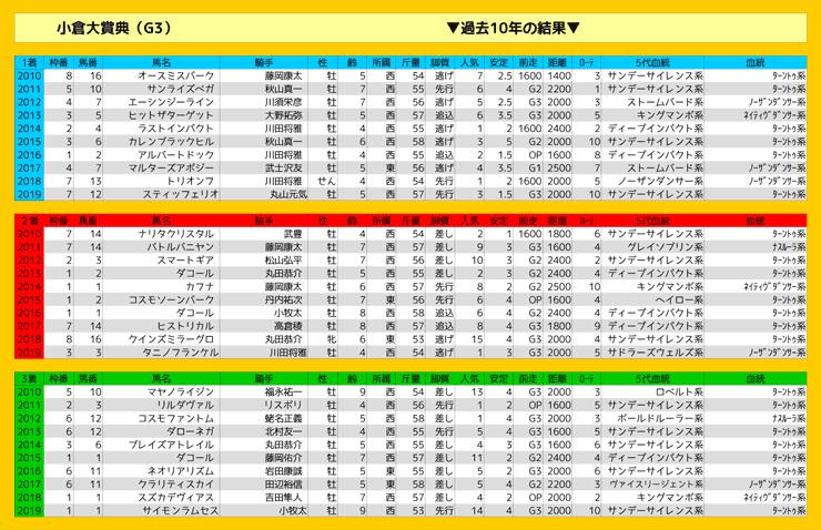 0223_結果_小倉大賞典