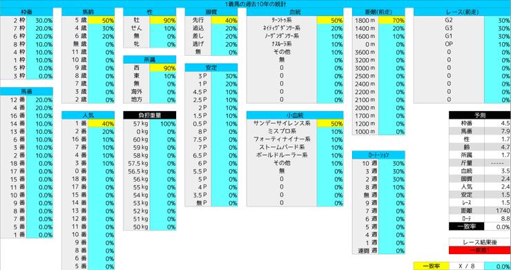 0223_統計1_フェブラリーS