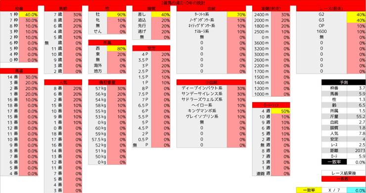 0223_統計2_小倉大賞典