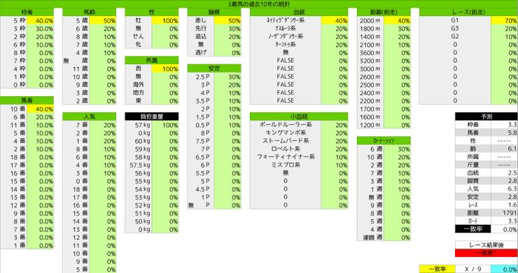 0223_統計3_フェブラリーS