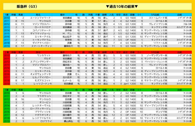 0301_結果_阪急杯