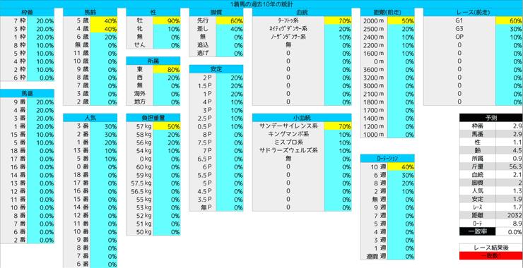 0301_統計1_中山記念