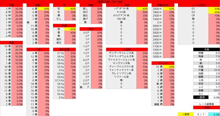 0301_統計2_中山記念