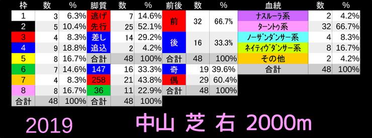 中山芝2000m-2