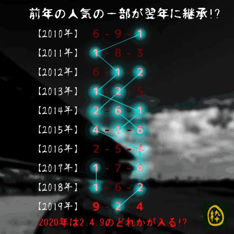 大阪杯_オカルト_前年継承