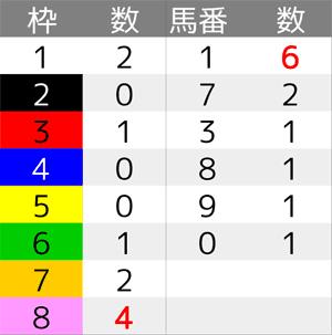 阪神大賞典_オカルト1