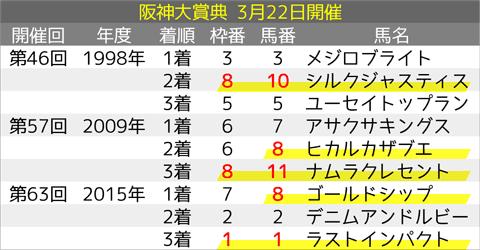 阪神大賞典_オカルト3