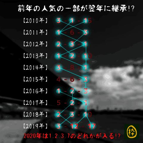 高松宮記念_オカルト_前年継承