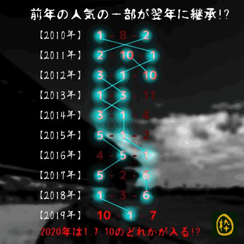 スプリングS_オカルト_前年継承
