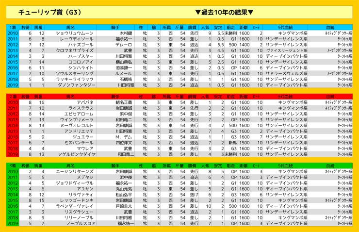 0307_結果_チューリップ賞