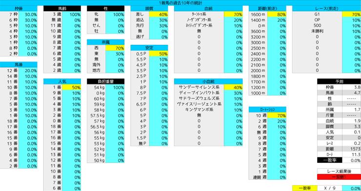0307_統計1_チューリップ賞