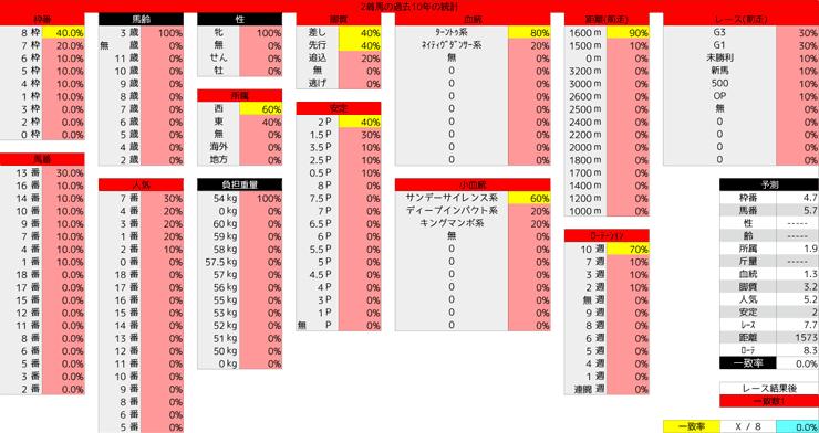 0307_統計2_チューリップ賞
