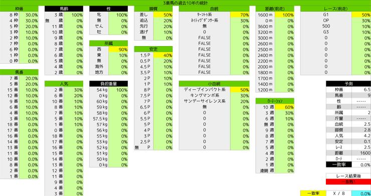 0307_統計3_チューリップ賞