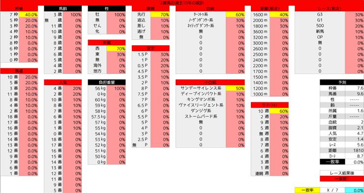 0308_統計2_弥生賞