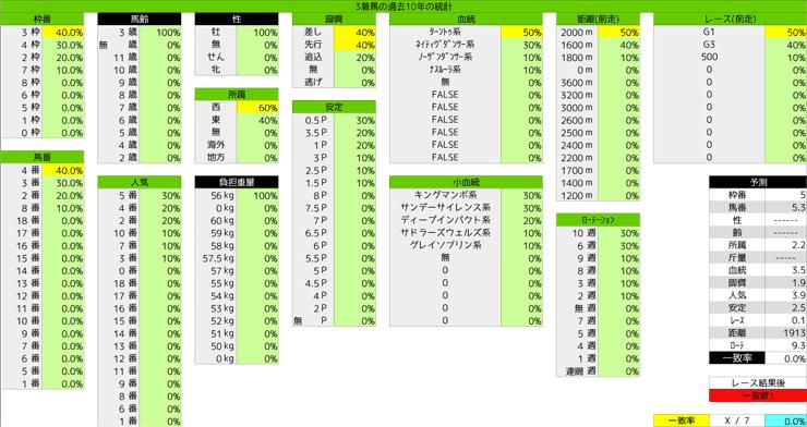 0308_統計3_弥生賞