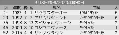 0308_オカルト1_弥生賞