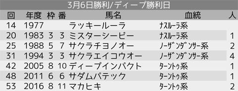 0308_オカルト2_弥生賞