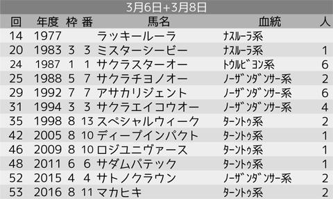 0308_オカルト3_弥生賞