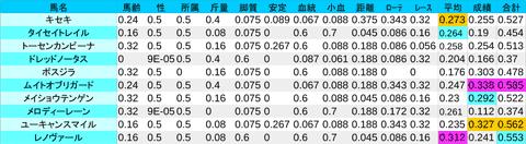 0322_数値1_阪神大賞典1
