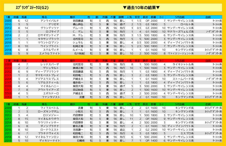 0322_結果_スプリングS