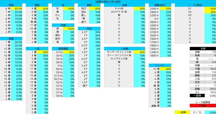 0322_統計1_阪神大賞典