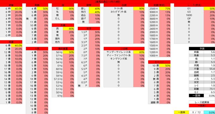 0322_統計2_阪神大賞典