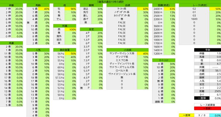 0322_統計3_阪神大賞典