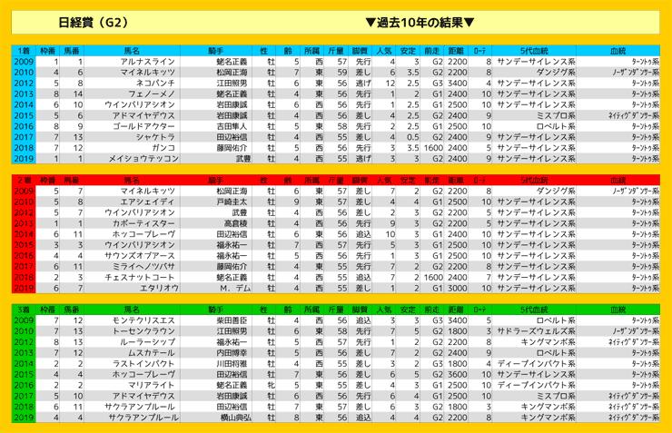 0328_結果_日経賞