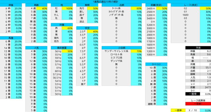0328_統計1_日経賞