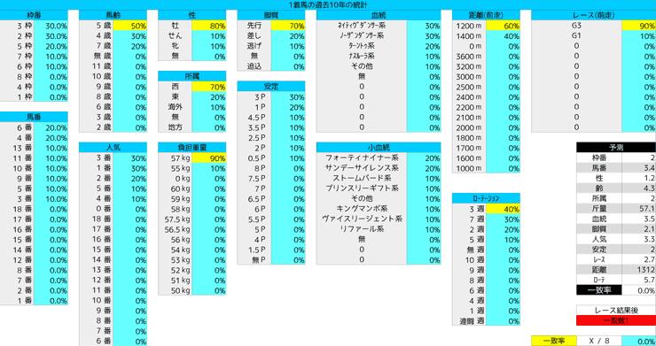 0329_統計1_高松宮記念