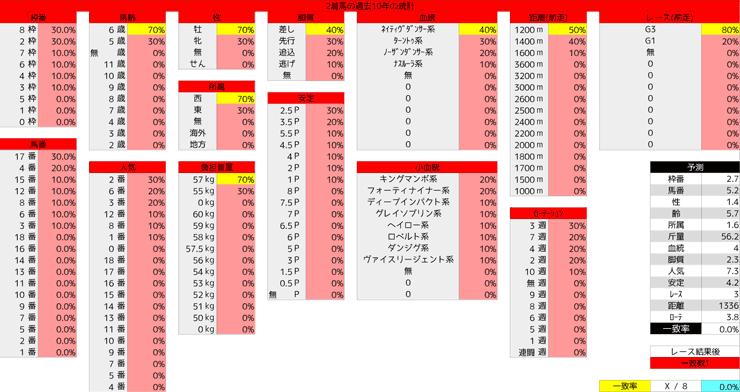 0329_統計2_高松宮記念