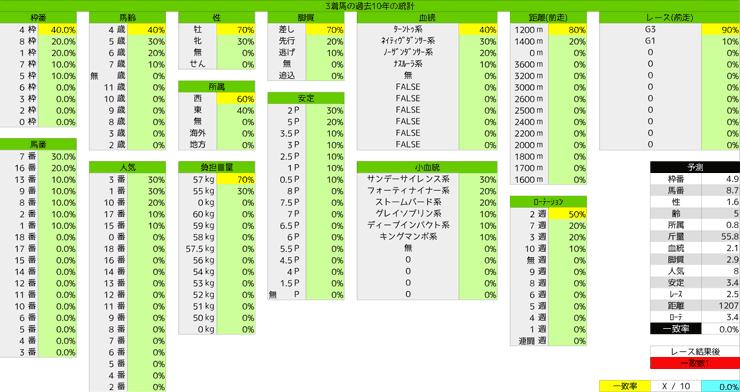 0329_統計3_高松宮記念
