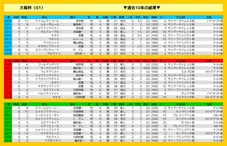 0405_結果_大阪杯