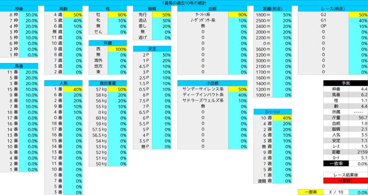 0405_統計1_大阪杯