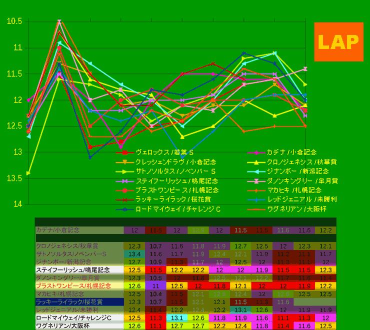 0405_LAP2_大阪杯