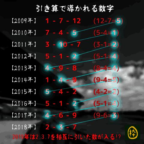 ダービー卿CT_人気分析_引き算