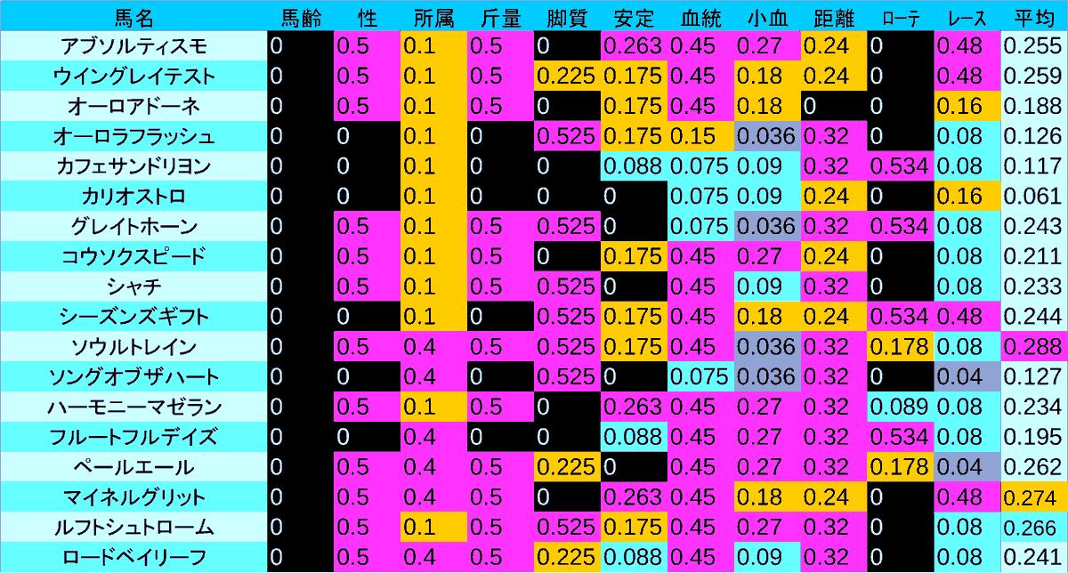 0411_数値1_NZT
