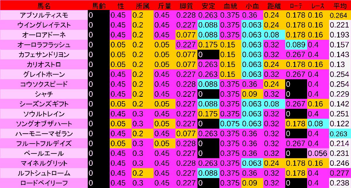 0411_数値2_NZT