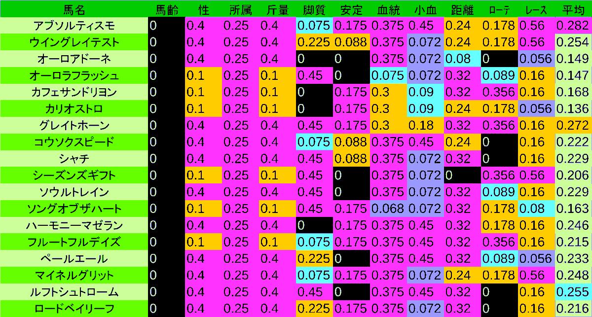 0411_数値3_NZT