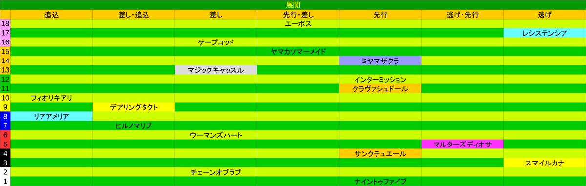0412_展開_桜花賞1