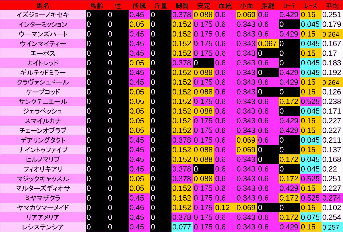 0412_数値2_桜花賞